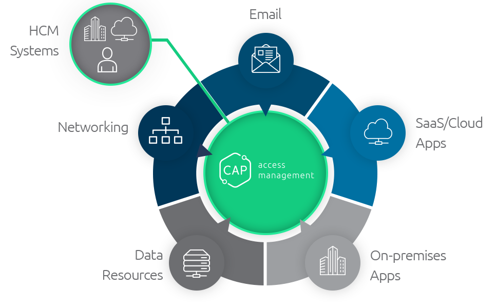 Automate Identity Lifecycle Administration